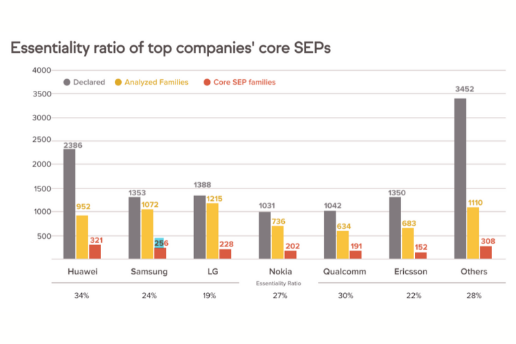 Essentiality ratio of top companies' core SEPs