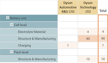 Dyson's solid-state battery patent's technology and assignee distribution (count by application) (Source: Wispro, 2020)