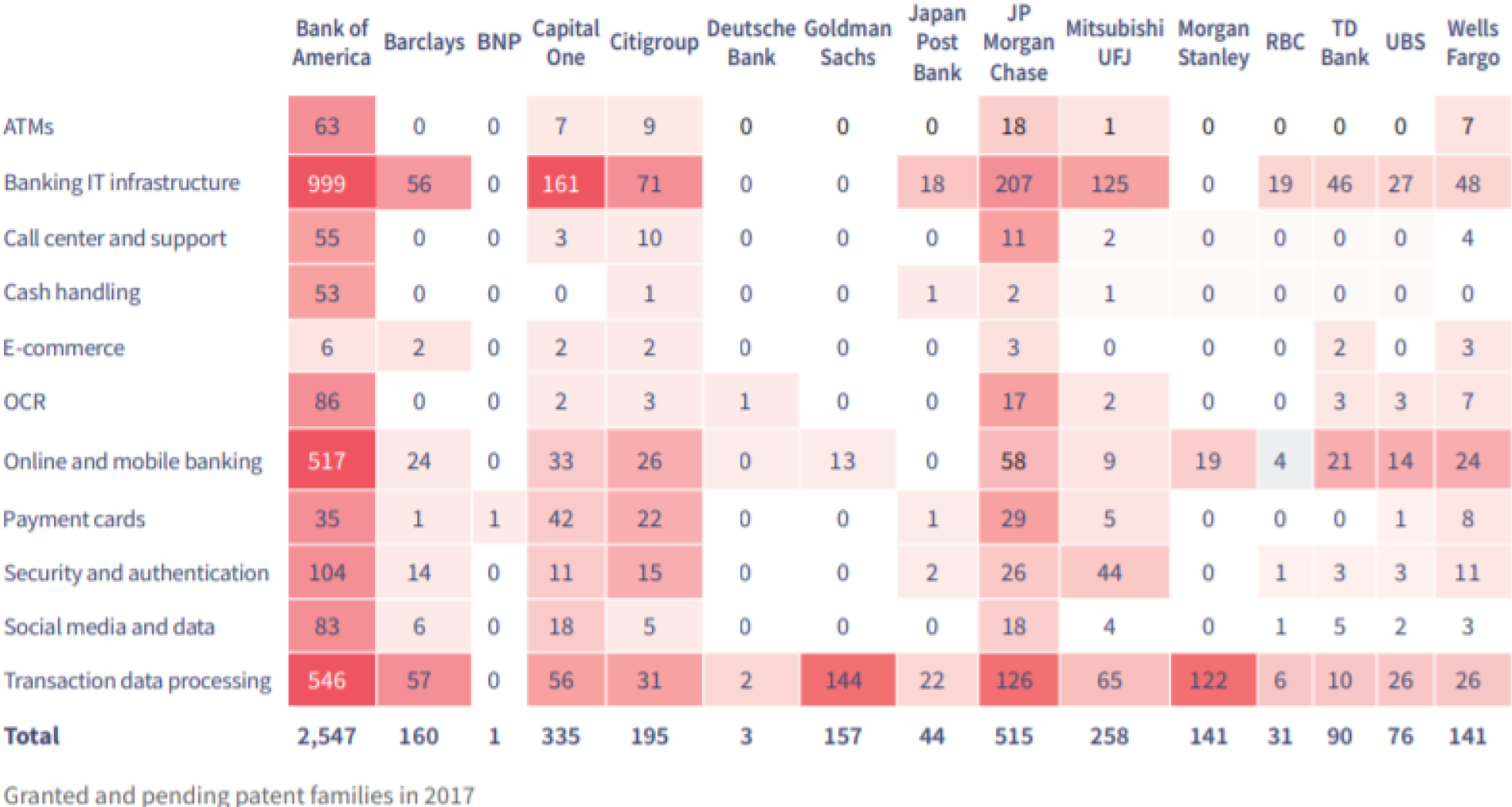 Distributions of Fintech patents and the main patentees