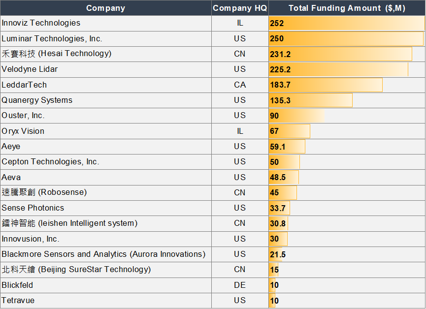 The top 5 LiDAR companies combined received a total aggregate funding of over USD 1 billion.