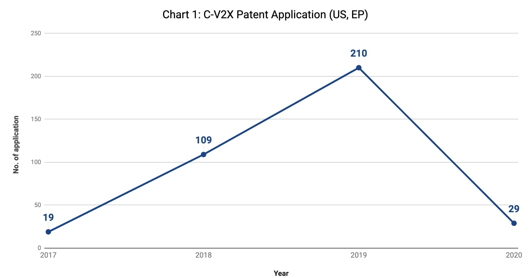 C-V2X patent application (US, EP)