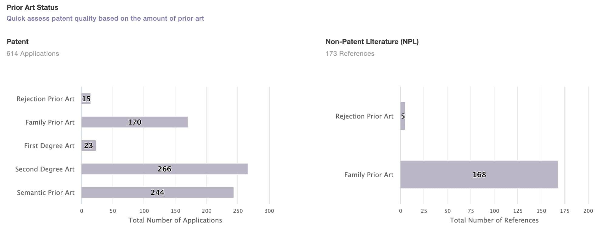 The prior art of the '069 patent Source: Quality Insights by Patentcloud