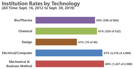 institution rates by technology