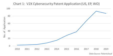 V2X cybersecurity patent application(US, EP, WO)