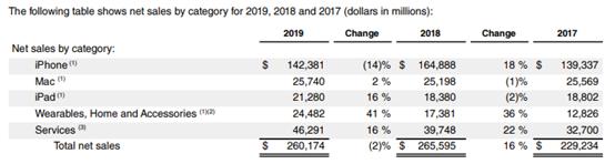 Apple's 2019 Financial Statement - 10-K report