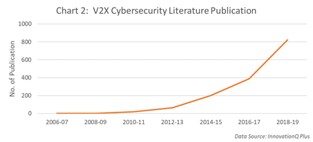V2X cybersecurity publication