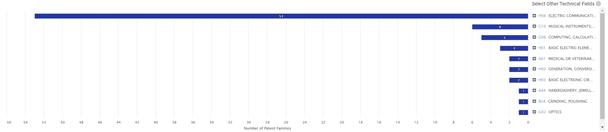 Apple's Earbud Portfolio: Technology Distribution by IPC Classes